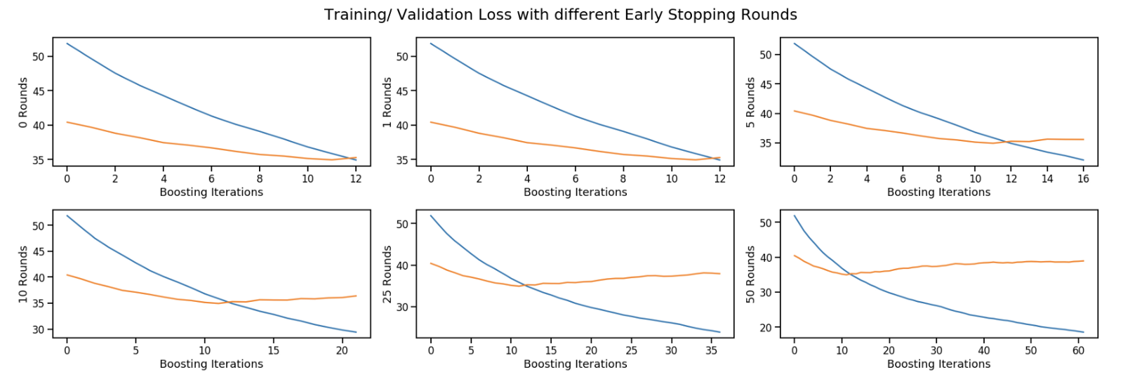 Custom Loss Functions for Gradient Boosting