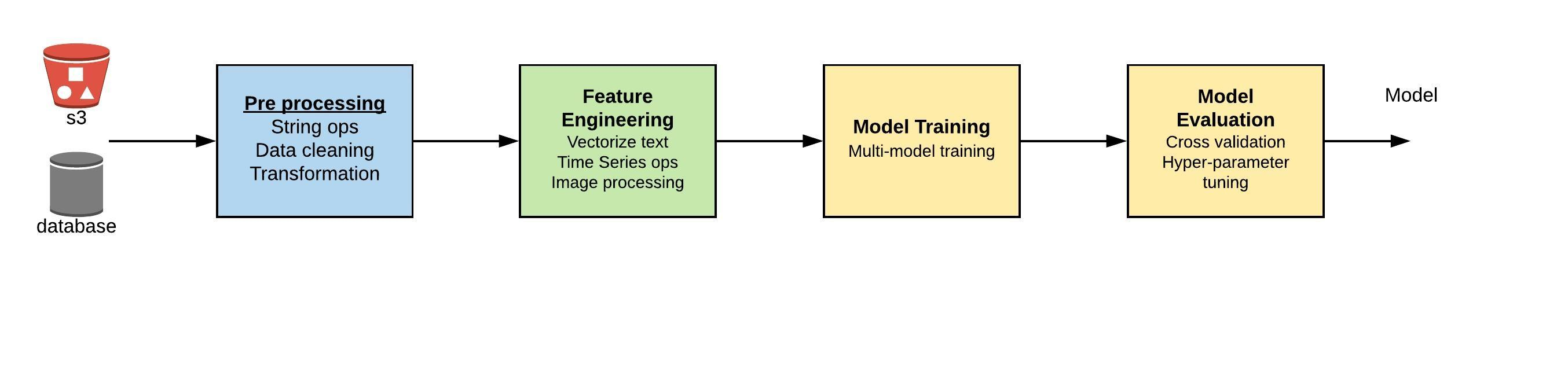 ML pipelines - dask uses cases in ML